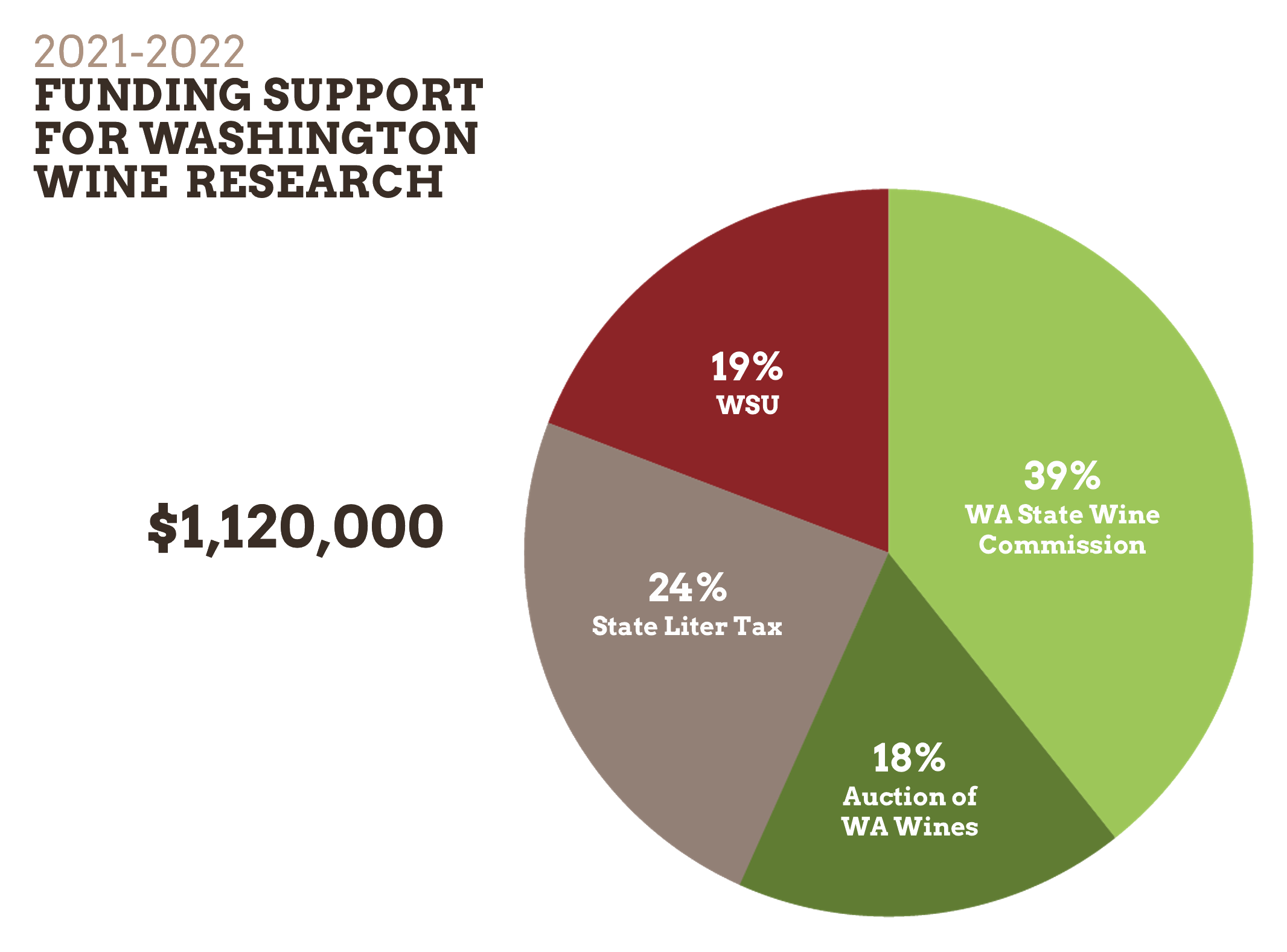 A pie chart illustrating the 2021-2022 Funding Support for Washington Wine Research.