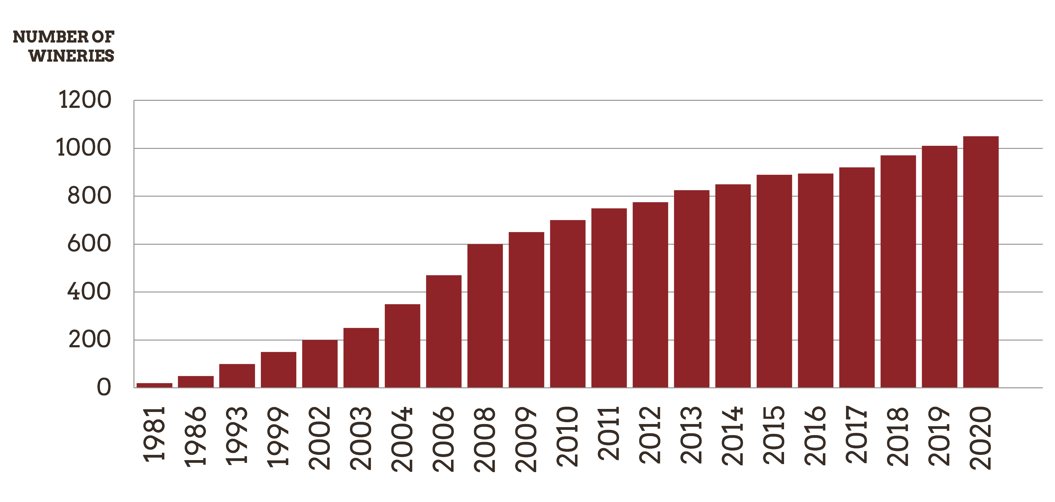 Bar graph illustrating the number of licensed wineries in Washington by year, 1981-2020.