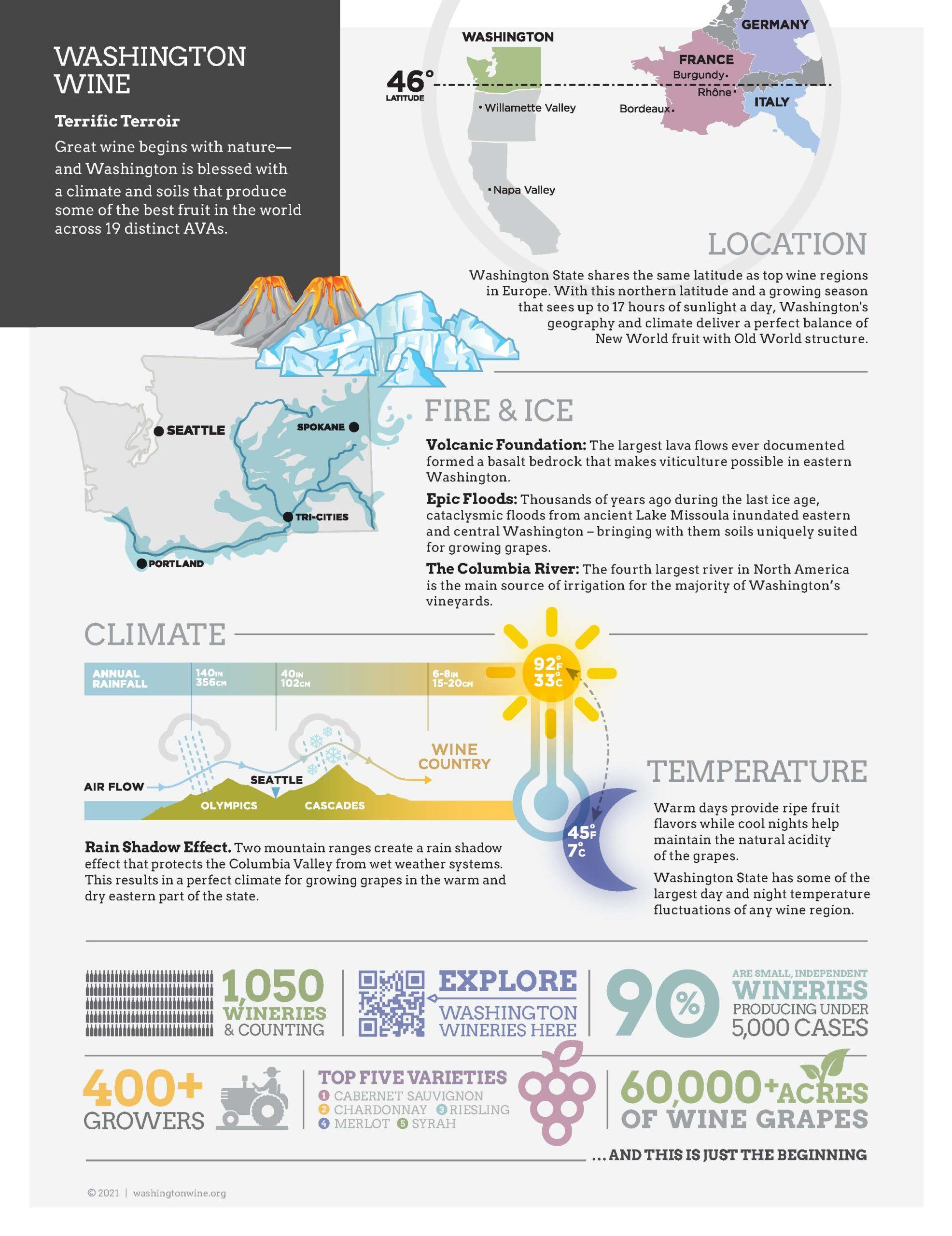 Infographic describing Washington wine's location, geologic history, climate, temperature, and statistics.