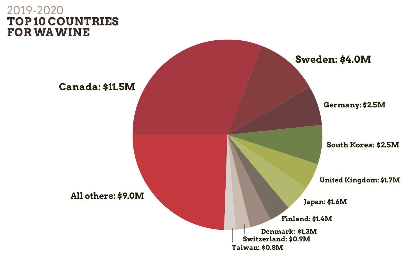 Pie graph showing the 2019-2020 Top 10 Countries for WA Wine